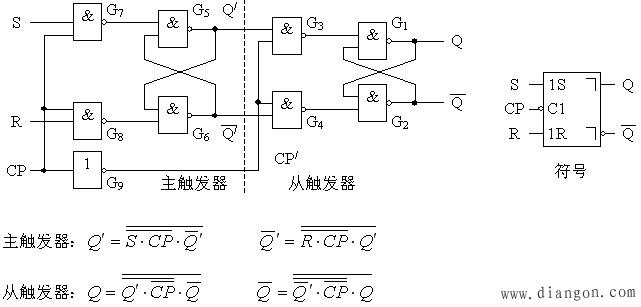 电路结构与工作原理                             (一)主从rs触发器