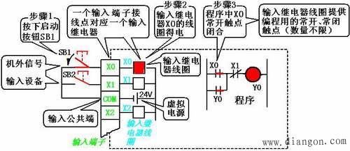 输入继电器是plc接收外部输入的开关量信号的电路的一种等效表示.