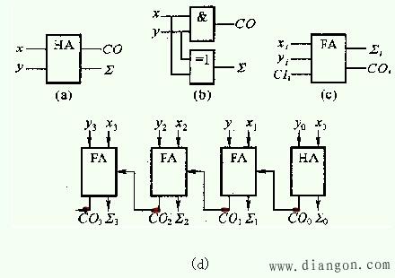 二进制加法       运算规则如表1(a)所示.