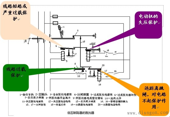 1、低压断路器的工作原理与结构 俗称空气开关,是低压配电网中的主要电器开关,可以接通或分断正常负载电流,电动机工作电流、过载电流、短路电流,应用于不频繁操作的低压配电线路或开关柜作为电源开关,并对线路,电器设备及电动机实行保护,当发生过电流过载、短路、断相、漏电等故障时,起保护作用。 2、分类: 按结构形式分万能框架式、塑料外壳式、智能模块式三种。 按用途分:保护配电线路、电动机、照明线路、漏电保护等 按级数分:单级、二级、三级、四级 按限流性能分:一般不限流型、快速限流 按操作方式分:直接手柄操作、杠杆