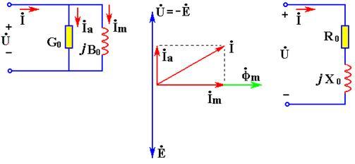 (a) (b) (c) 图1 不考虑线圈电阻及漏磁通的电路模型及相量图 例1 电压Us = 220V的工频正弦电压源接到一匝数N = 100的铁芯线圈上,测得线圈的电流I = 4A ,功率P = 100W 。不计线圈电阻及漏磁通,试求铁芯线圈主磁通的最大值、串联电路模型的Z0 和并联电路模型的Y0 。 解 由式(1)得