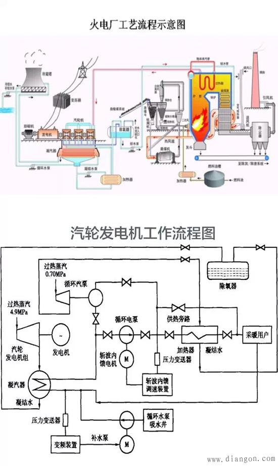 首页 行业知识 火力发电厂发电机的工作原理与内部结构图解