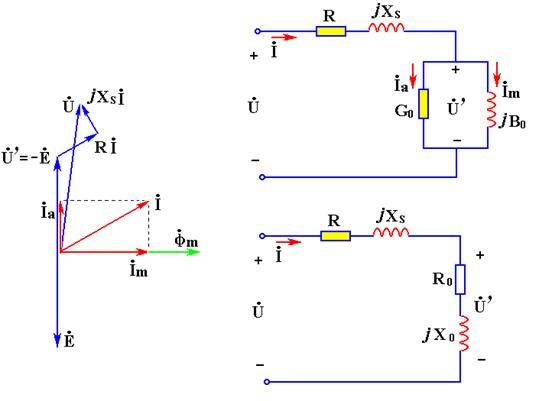 (a)相量图; (b)并联模型; (c)串联模型 图2 考虑线圈电阻及漏磁通的电路模型 例2 电阻R = 0.2,漏抗Xs = 0.3的铁芯线圈接在U = 100V的正弦电压下,测得电流I =10A,有功功率P = 120W 。试求铁损PFe 、主磁通产生的感应电动势E及磁化电流Im,并作相量图。 解 线圈铜损为