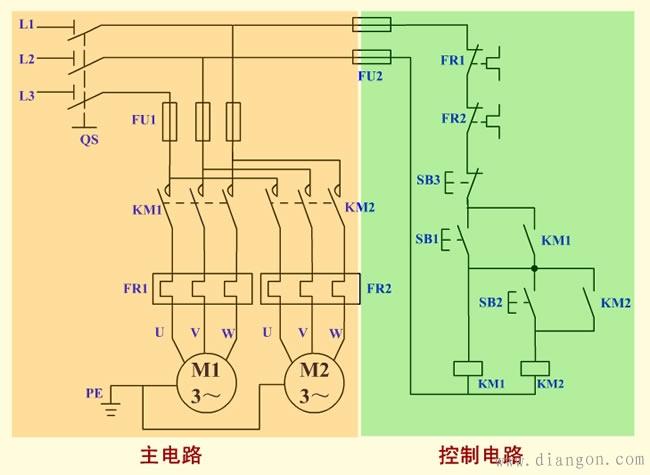2、电路组成 本电路由电源隔离开关 QS;熔断器 FU1、FU2;交流接触器 KM1、KM2;热继电器 FR1、FR2;启动按钮 SB1、SB2;停机按钮 SB3 及电动机M1、M2 组成。  3、技术要求 电动机 M1 先行启动后电动机 M2 才可启动,停止,两台电动机同时停止。 4、工作原理 (1)合上 QS,电源引入。