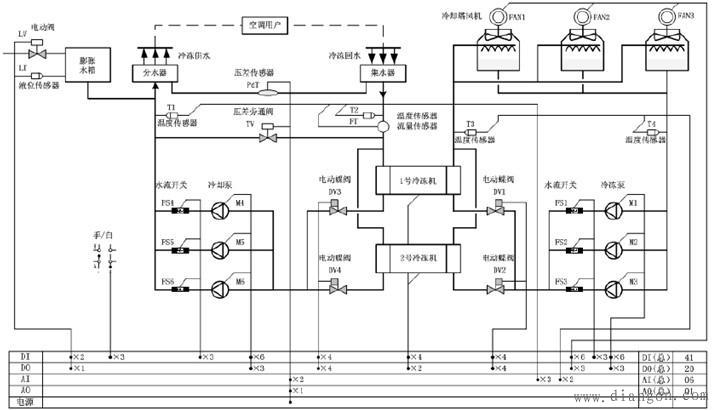 智能大厦制冷站系统监控功能 - 木森电气