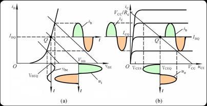 放大电路静态工作点对波形失真的影响