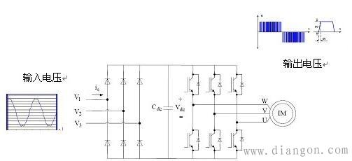 变频器驱动与工频驱动的区别