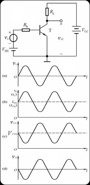 当基本共射放大电路的有输入信号时,基极电流,集电极电流,管压降均在