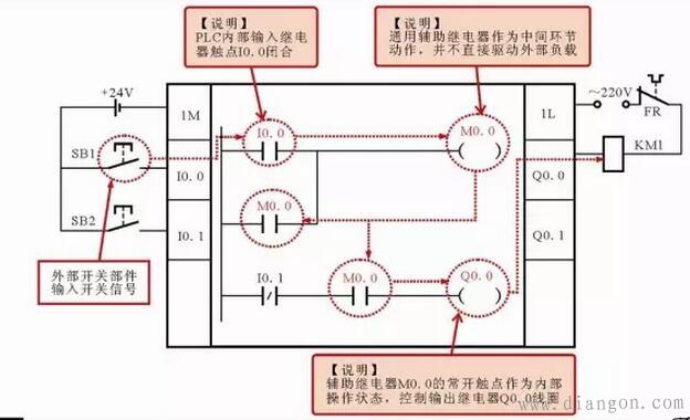 图3 西门子PLC梯形图中的通用辅助继电器 由图3可以看到,通用辅助继电器M0.0既不直接接受外部输入信号,也不直接驱动外接负载,它只是作为程序处理的中间环节,起到桥梁的作用。 特殊标志位辅助继电器的标注。特殊标志位辅助继电器,用字母SM+数字标识,如图4所示,通常简称为特殊标志位继电器,它是为保存PLC自身工作状态数据而建立的一种继电器,用于为用户提供一些特殊的控制功能及系统信息,如用于读取程序中设备的状态和运算结果,根据读取信息实现控制需求等。一般用户对操作的一些特殊要求也可通过特殊标志位辅助继