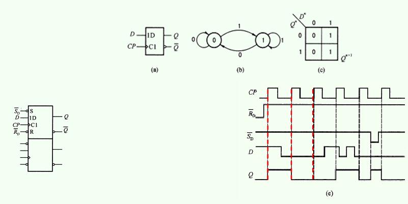 图1 D触发器的脉冲工作特性 触发器是由门电路构成的 ,由于门电路存在传输延迟时间,为了使触发器能正确的变化到预定的状态,输入信号与时钟脉冲之间应满足一定的时间关系,这就是触发器的脉冲工作特性。 D触发器可以用于构成被称为移位寄存器的逻辑电路。