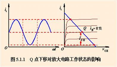 功率放大电路的一般问题