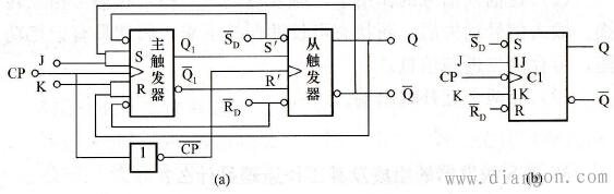 主从jk触发器的逻辑图及逻辑符号_jk触发器电路结构及