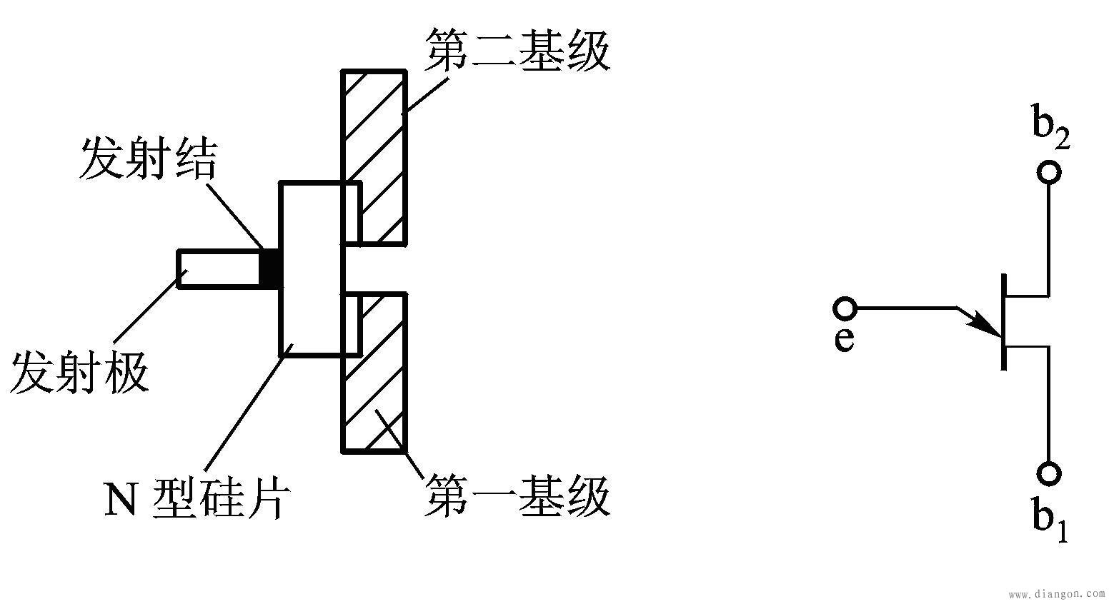 2)一个结:pn结 故称单结晶体管或双基极二极管.