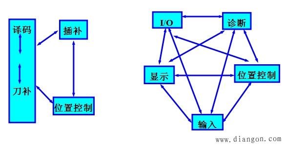 cnc系统的软件结构特点