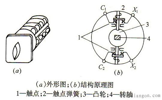 万能转换开关符号表示 上图显示了开关的档位、触头数目及接通状态,表中用表示触点接通,否则为断开,由接线表才可画出其图形符号。具体画法是:用虚线表示操作手柄的位置,用有无.表示触点的闭合和打开状态,比如,在触点图形符号下方的虚线位置上画.,则表示当操作手柄处于该位置时,该触点是处于闭合状态;若在虚线位置上未画.