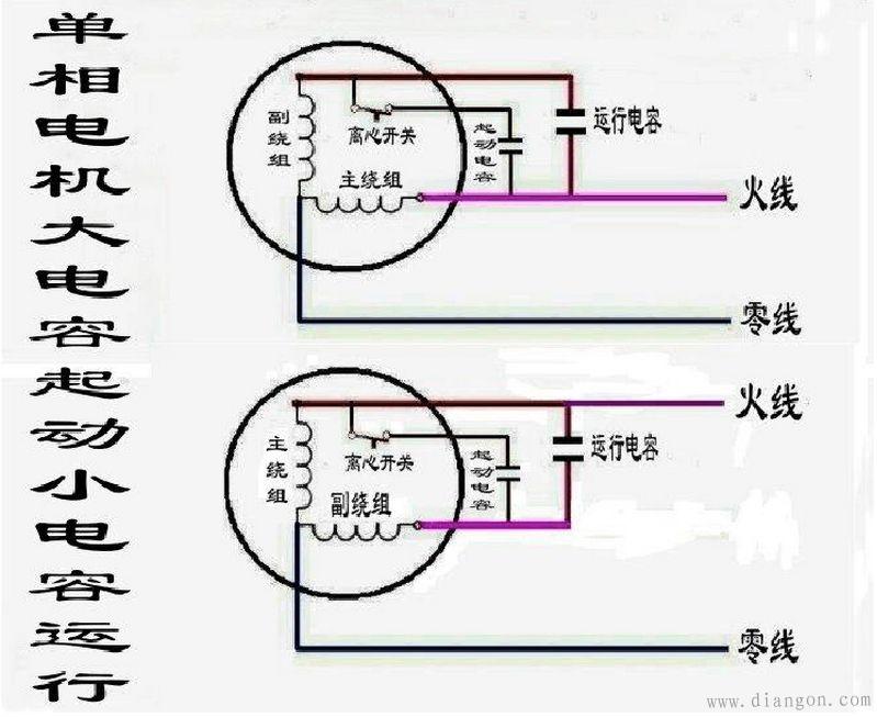 电容器在单相电容电动机中主要起移相作用,使电动机的主、辅绕组形成90电角度的相位差,产生启动转矩而旋转。单相电容电动机中经常使用的电容器为纸介电容器和电解电容器两种。检查时主要看电容器是否出现失效、短路、断路、接地等故障的迹象,如有故障现象就须进一步检查,方法如前所述。如一时难以修复就只有更换新电容器。 单相电容电动机接线图