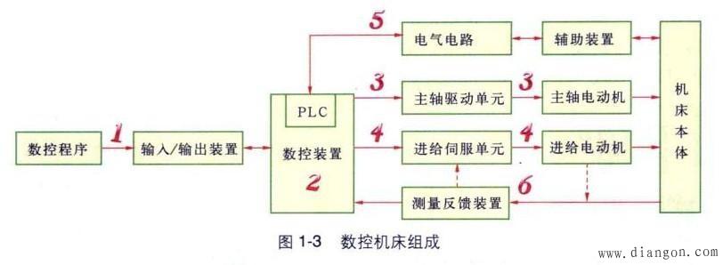 (1)数控系统通过输入/输出装置来预读取数控程序,并将数控程序中的指令代码进行二进制代码转换,并存人数控装置。 (2)数控机床中除有轨迹及定位控制功能外,还要有机床的逻辑动作控制功能,这既要求在机床的电气控制中既有数字控制系统NC又有逻辑控制系统plc,二者之间通过不同的数据区进行信号和数据的交换。所以从功能角度来说,数控装置包括这两大部分,并且二者控制范围不同。NC控制进给运动和主轴转动,PLC用于数控机床的外围辅助电气的控制。 (3)对应数控机床主轴电动机的控制装置,称为主轴驱动单元。其接收来自救控