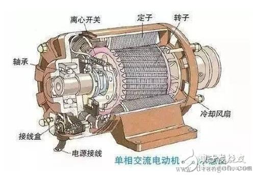 电动汽车中的两种电机如何产生动力?