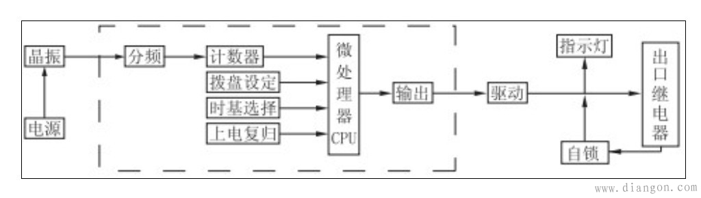 答:电路板上的继电器,线圈多少直流型; 如要在线圈侧并联电容,是可以的,主要作用是吸收线圈吸合和释放时产生的冲击干扰信号,这种用法并不多见;而最常见的方式是反向并联一个二极管,名曰续流二极管,作用是保护驱动继电器线圈的晶体管或IC,如...