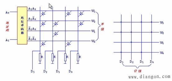 存储矩阵由二极管或门组成,其输出为d0~d3 .