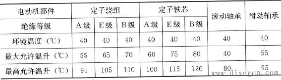 三相异步电动机的最高允许温度和最大允许温升
