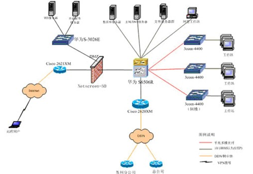综合布线系统的常见组成结构