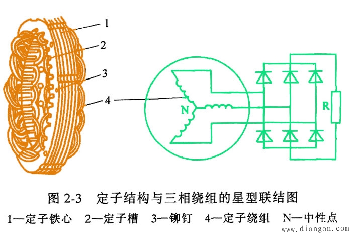 定子绕组星形接线图