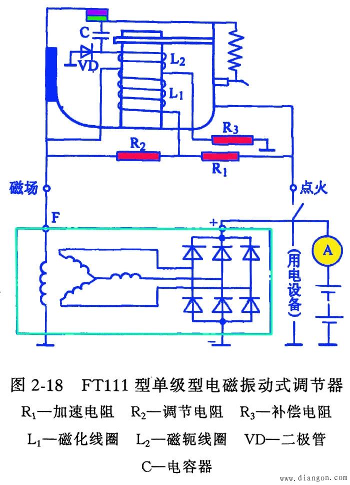 动触点在两个静触点中间形成一对常闭的低速触点K1,另一对常开的高速触点K2,能调节两级电压,故称为双级触点式。高速静触点与金属底座直接搭铁。对外只有点火(或火线、电枢、A、S、+)和磁场(或F)两个接线柱。 低速触点K1和加速电阻(助振电阻)R1、调节电阻(附加电阻)R2并联;高速触点K2与发电机激磁绕组并联;温度补偿电阻R3串人磁化线圈电路中。另外还有电磁铁芯,磁化线圈、活动触点臂衔铁,拉力弹簧等。 2.工作过程 1)闭合点火开关,发动机不发动或者低速运转时,发电机不转或者转速很