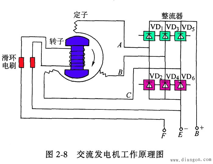 交流发电机的发电原理