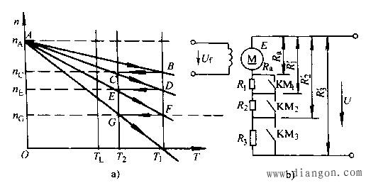 图2 具有三段附加电组的他励电动机控制电路 保持电动机的供电电压U和磁极的磁通由不变,调节电枢回路的电阻,就可得到不同的转速。如图2所示,在电枢回路中,串入R1、R2、R3不同的电阻,依靠控制接触器KMl、KM2和KM3,依次将外接的外加电阻Rad (如R1、R2、R3)接入,从而使Ra+Rad的阻值由Ra变为R1,(=Ra+ R1)、R2,(=Ra+ R1+ R2)和R3,(=Ra+ R1+ R2+ R3)。这样,就可以得到对应于A、C、E、G点的不同转速nA、nC、nE、nG。 当负载转矩TL相同时