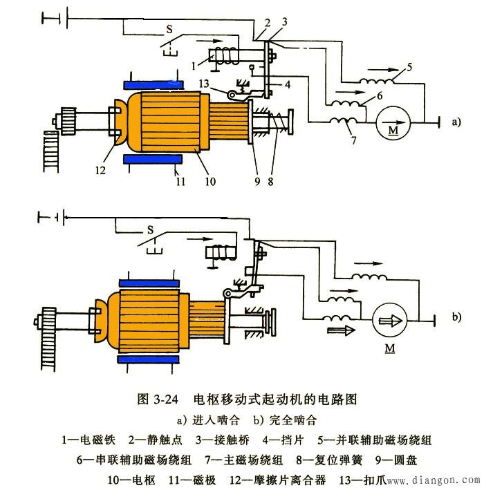 电枢移动式起动机的结构特点和工作原理
