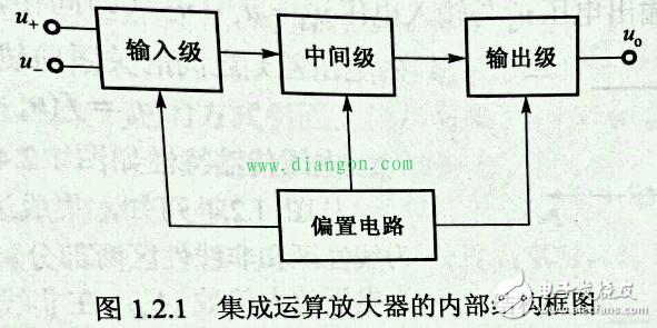 集成电路运算放大器是一种高增益的多级直接耦合的电压放大器,采用集成工艺,将大量半导体三极管、电阻、电容等元器件及其连线制作在一块单晶硅的芯片上。 它最初用于信号的运算,故称为集成运算放大器,简称集成运放。基本结构通常由4部分组成,即输入级、中间级、输出级和偏置电路。