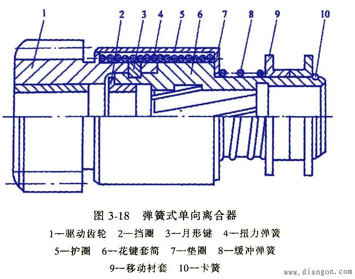 结构图为弹簧式单向离合器的结构:起动发动机时电枢轴带动花键