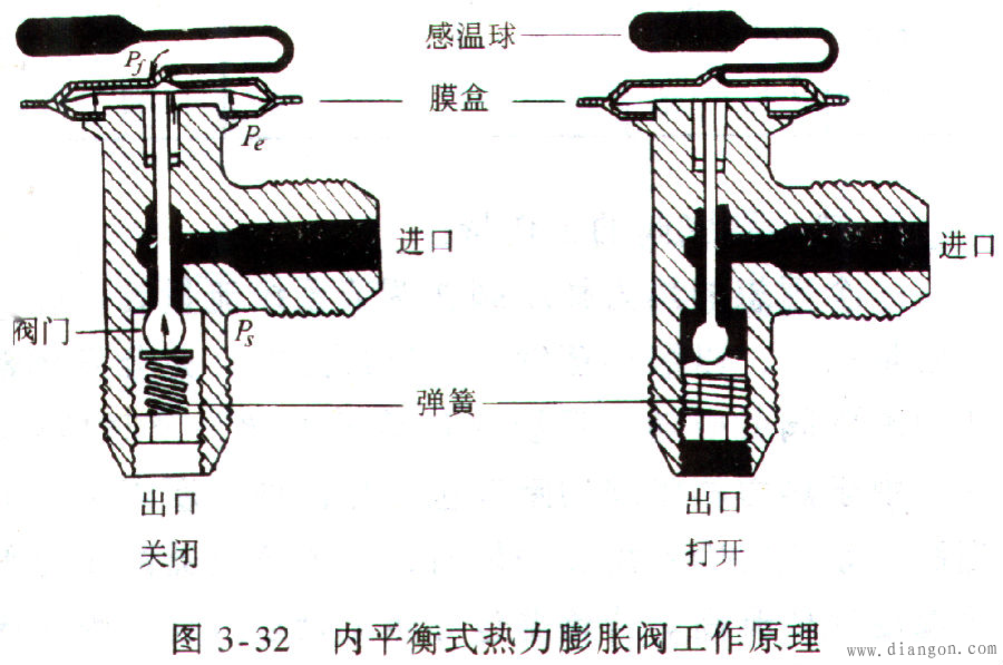 汽车空调膨胀阀,吸气节流阀图片
