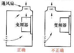 图10 -8变频器安装在控制柜中