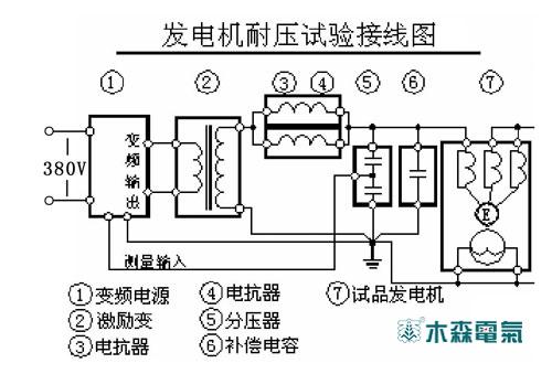 解电缆耐压试验装置工作原理之谜