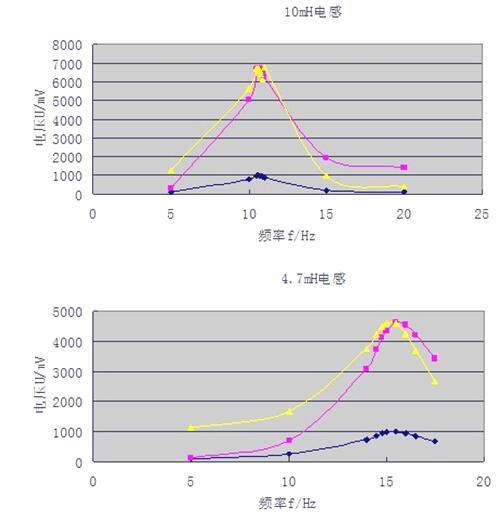 串联谐振电路的研究实验报告