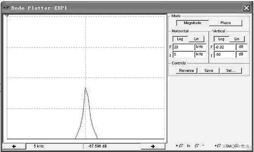 [page] (6)误差分析   通过波特图仪测绘的rlc串联谐振实验