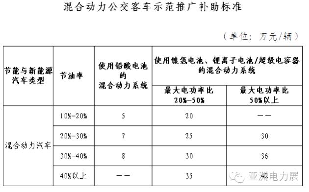光伏电力工程奖励标准