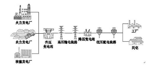 经过降压变电电站的降压后经过各个箱式变压器将电力送到千家万户.图片