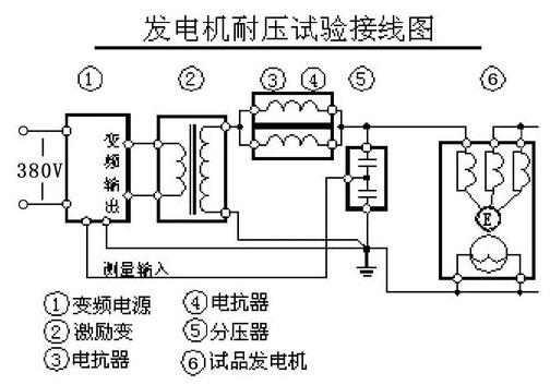 汽轮发电机的交流耐压试验接线图
