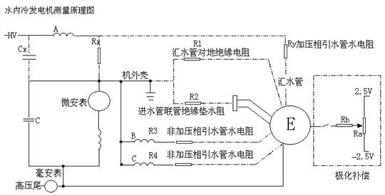 山东水内冷发电机直流耐压装置测量原理图