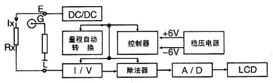 2、河北数字兆欧表外壳由高强度铝合金组成,机内设有等电位保护环和四阶有源低通滤波器,对外界工频及强电磁场可起到有效的屏蔽作用。对容性试品测量由于输出短路电流大于1.6mA,很容易使测试电压迅速上升到输出电压的额定值。对于低阻值测量由于采用比例法设计故电压下落并不影响测试精度。