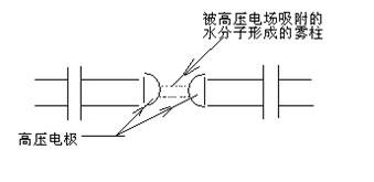 雾柱和杂质构成导电介质将两半球连通形成高压回路