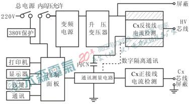 抗干扰介损自动测量仪仪器结构图
