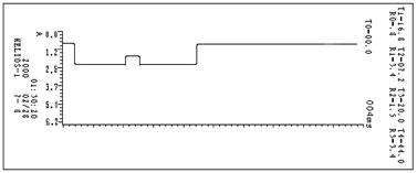 如何判断有载分接开关测试仪(1A)流电流示波图形