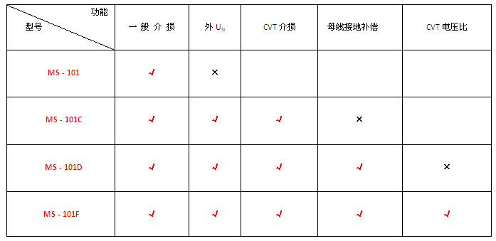 木森电气不同型号介损测试仪功能对比