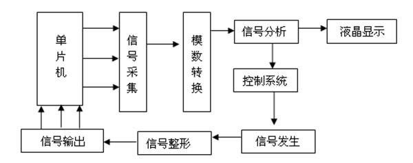 直流接地故障测试仪信号发生器原理图